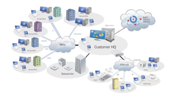 IBM BigFix Diagram