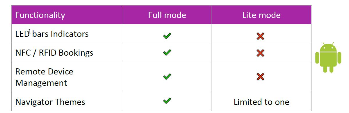 FlexO Room Navigator Lite mode with BYOD